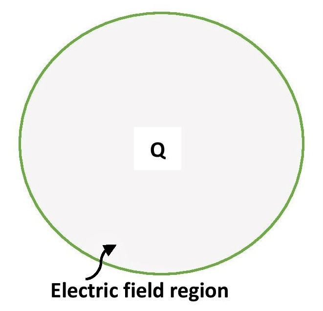 electric field around a charge