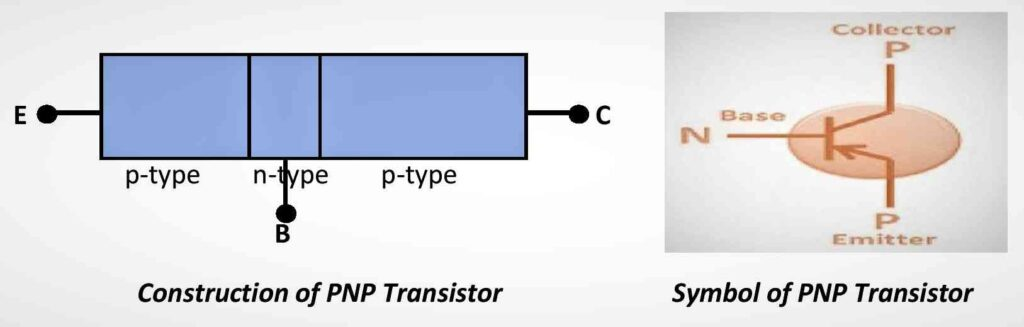 Construction and Symbol of PNP Transistor