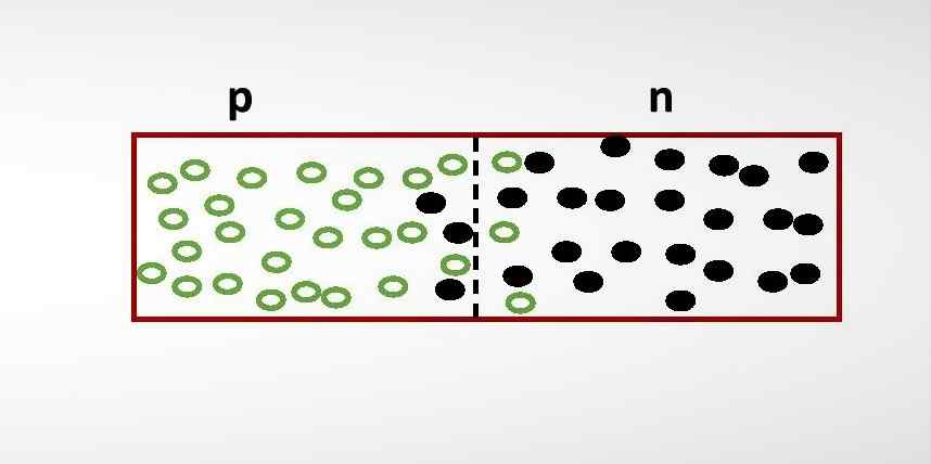 Diffusion of charges across p-n junction