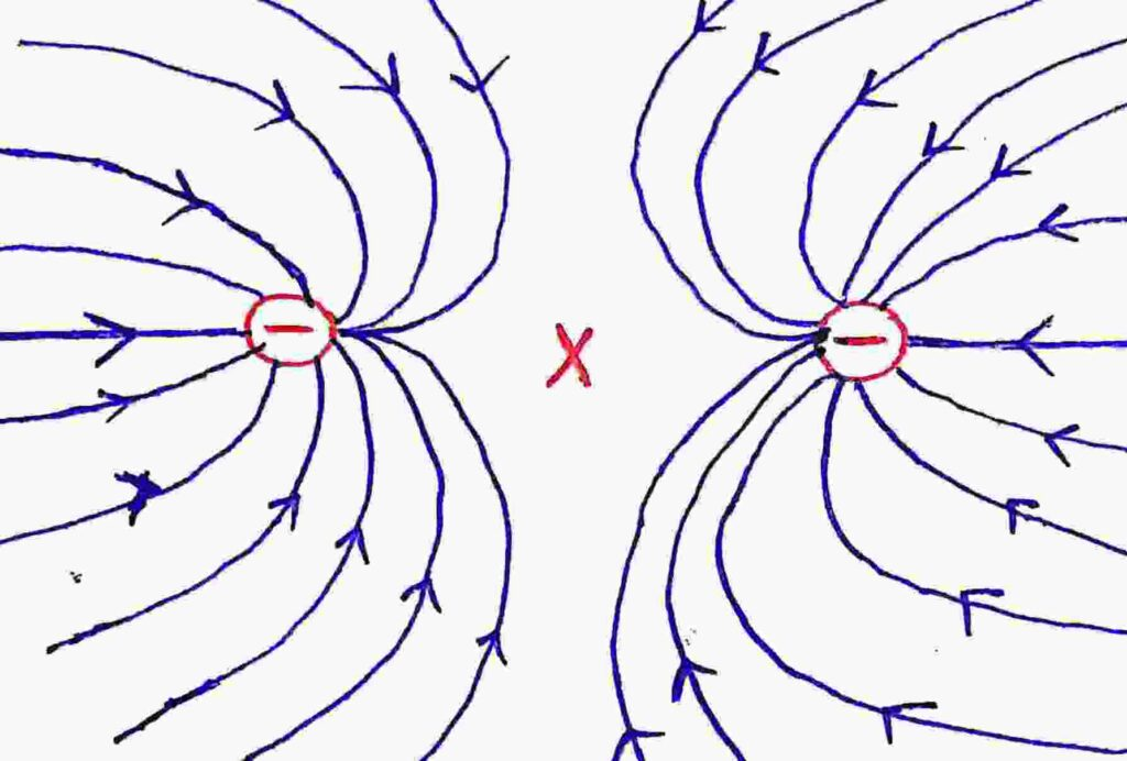 Electric field lines due to two negative charge