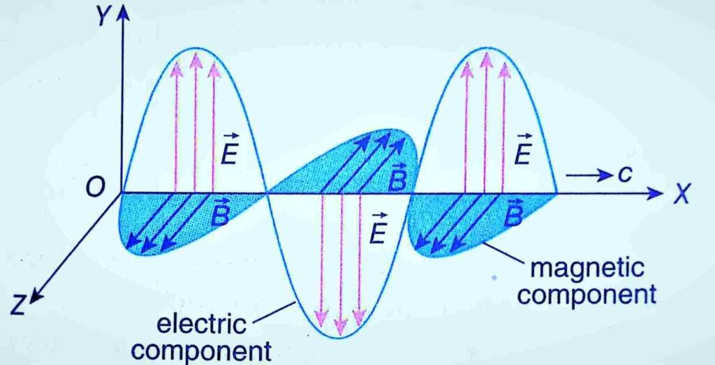 propagation of electromagnetic wave with E and B
