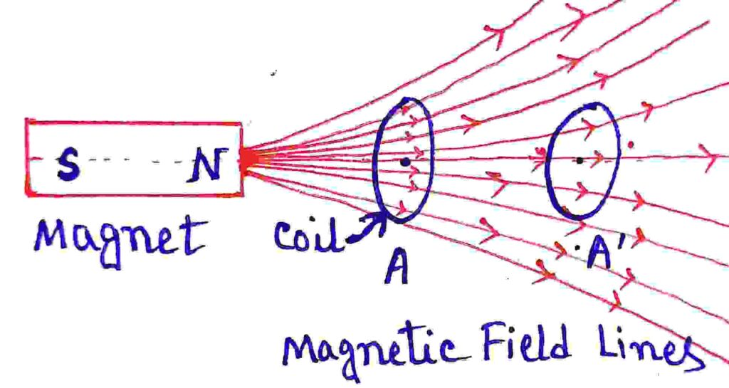 Faraday's First law of Electromagnetic Induction diagram