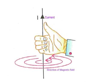 Fleming's right hand Thumb rule to find the direction of magnetic field