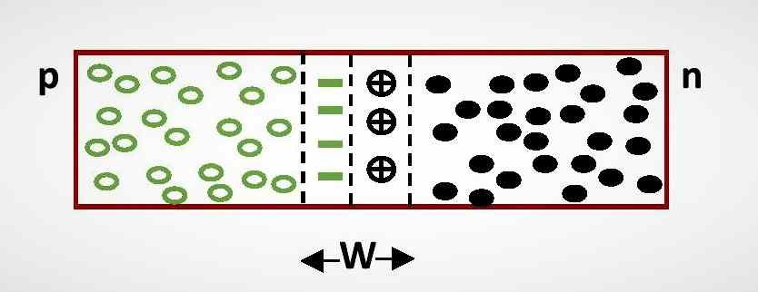 Formation of Potential barrier in p-n junction diode