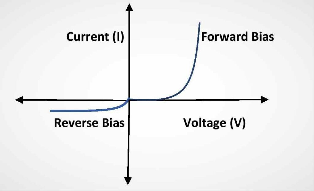 I-V characteristics curve for a p-n junction diode