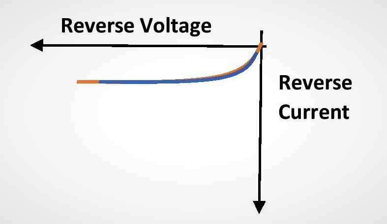 I-V characteristics curve for a p-n junction diode in reverse bias