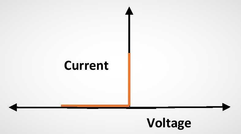 I-V characteristics curve for an Ideal diode