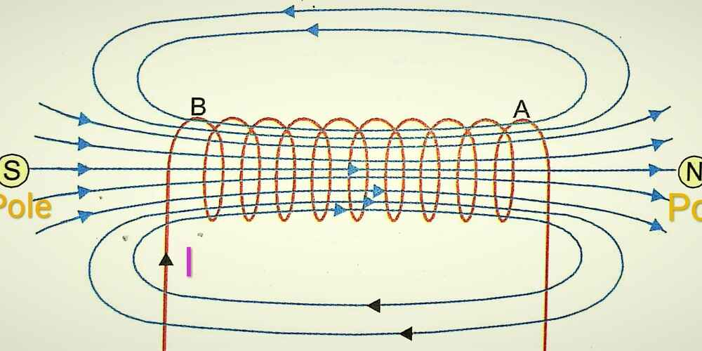 Magnetic field lines of a Solenoid