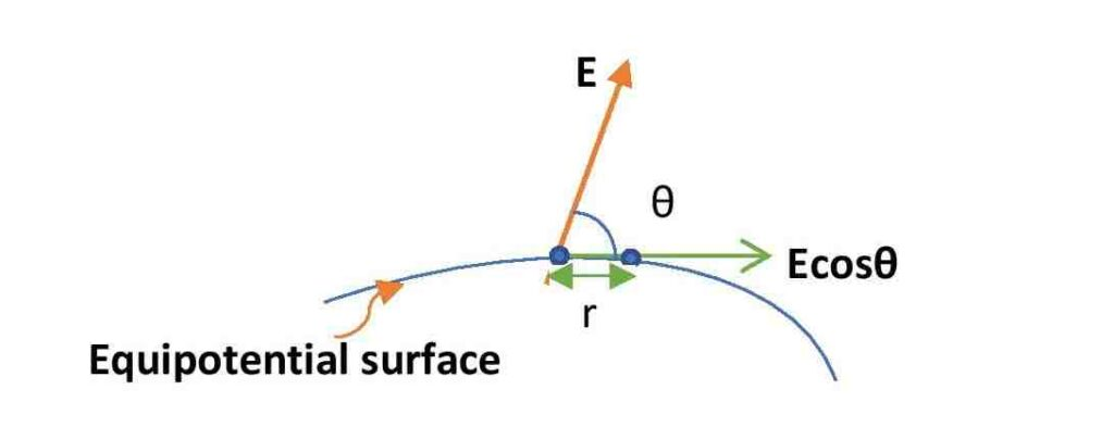 Diagram to prove that equipotential surfaces are perpendicular to electric field