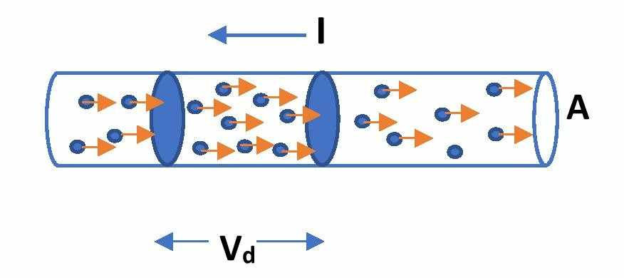 Drift velocity of electrons in a conductor or wire