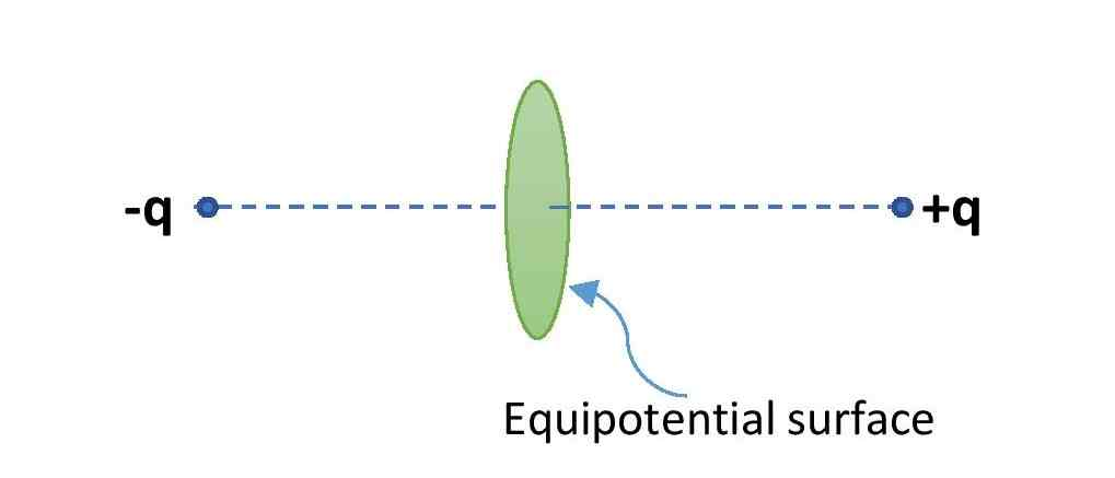 Equipotential surface of an electric dipole