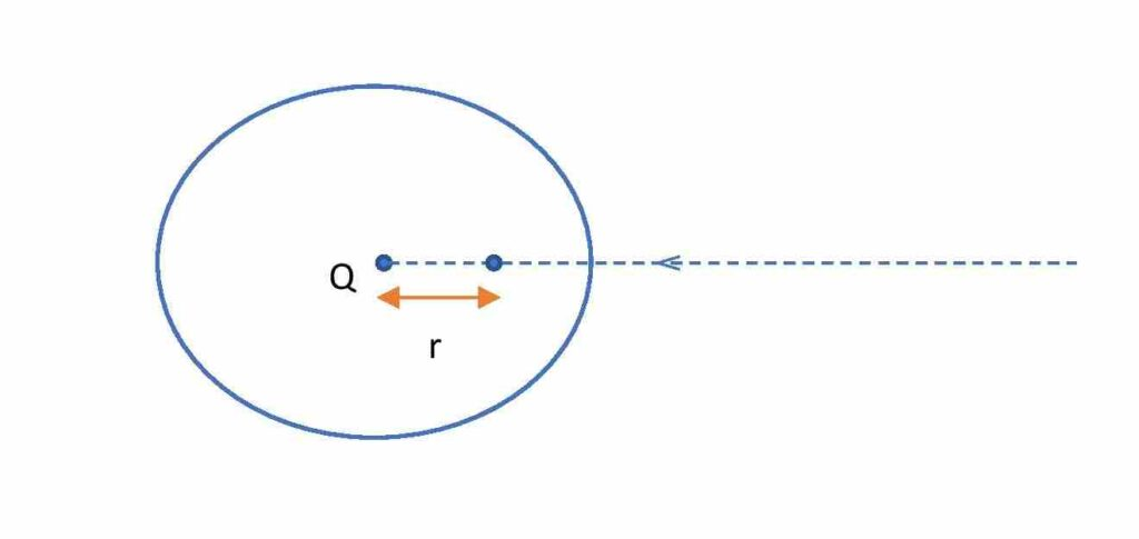 diagram to find electrostatic potential