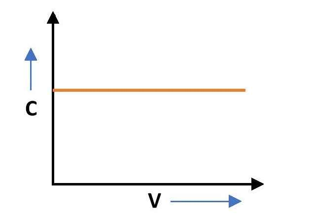 Graph for variation of Capacitance with voltage