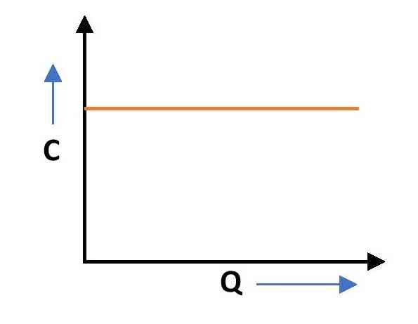 Graph for variation of capacitor with charge