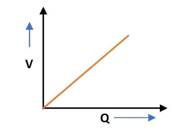 Voltage vs Charge graph for a capacitor