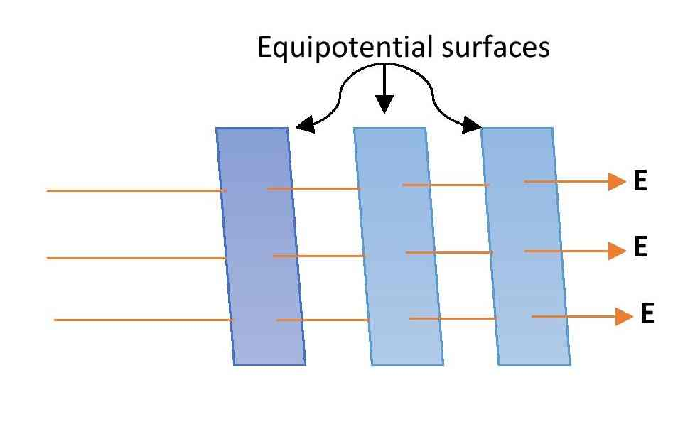 equipotential surfaces for uniform electric field