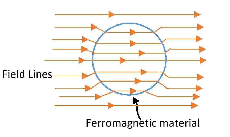 Magnetic field lines inside a Ferromagnetic material